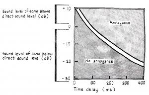 Limite entre reverberação e eco. Fonte: Egan M D, 1988.