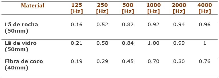 Coeficiente de absorção sonora da lã de rocha, lã de vidro e fibra de coco