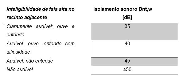 tabela_inteligibilidade_isolamento sonoro