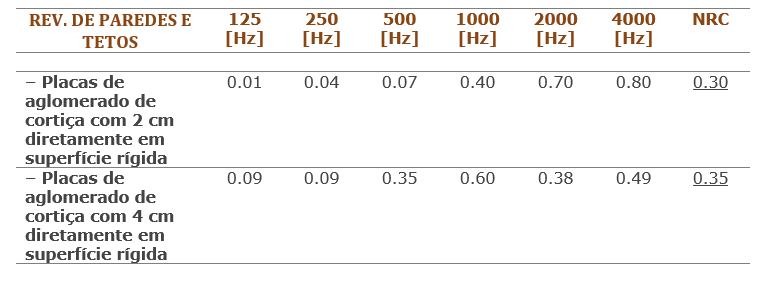 Tabela com coeficiente de absorção do aglomerado de cortiça