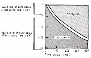 Limit between reverberation and echo.  Source: Egan MD, 1988.