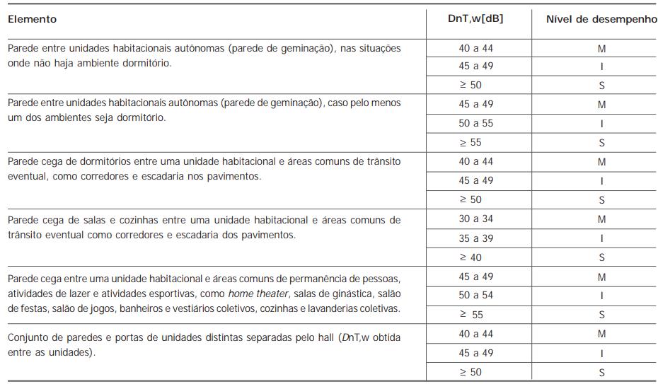 Tabela_dntw_isolamento sonoro